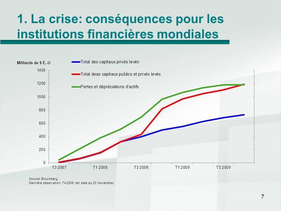 1. La crise: conséquences pour les institutions financières mondiales 7