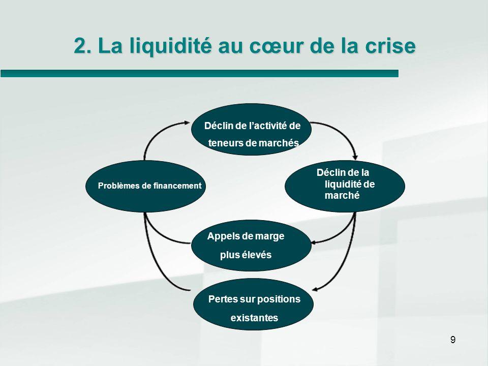 9 2. La liquidité au cœur de la crise Déclin de la liquidité de marché Problèmes de financement Déclin de lactivité de teneurs de marchés Appels de ma