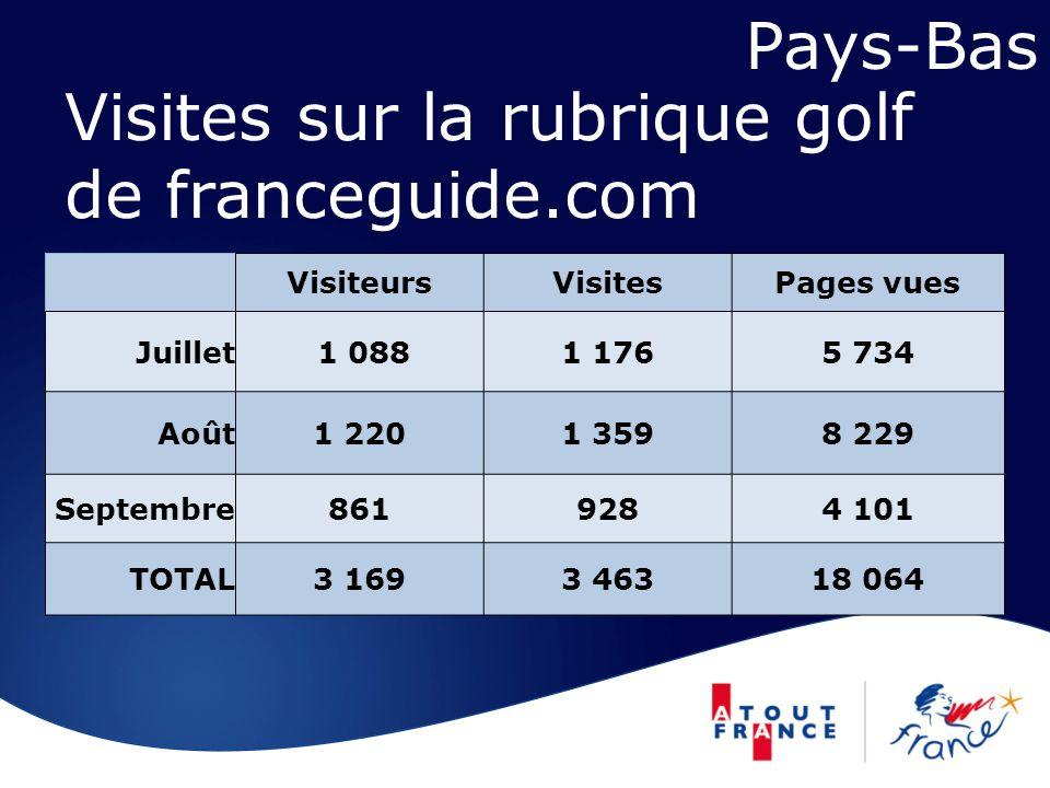 Visites sur la rubrique golf de franceguide.com VisiteursVisitesPages vues Juillet 1 0881 1765 734 Août1 2201 3598 229 Septembre8619284 101 TOTAL3 1693 46318 064 Pays-Bas