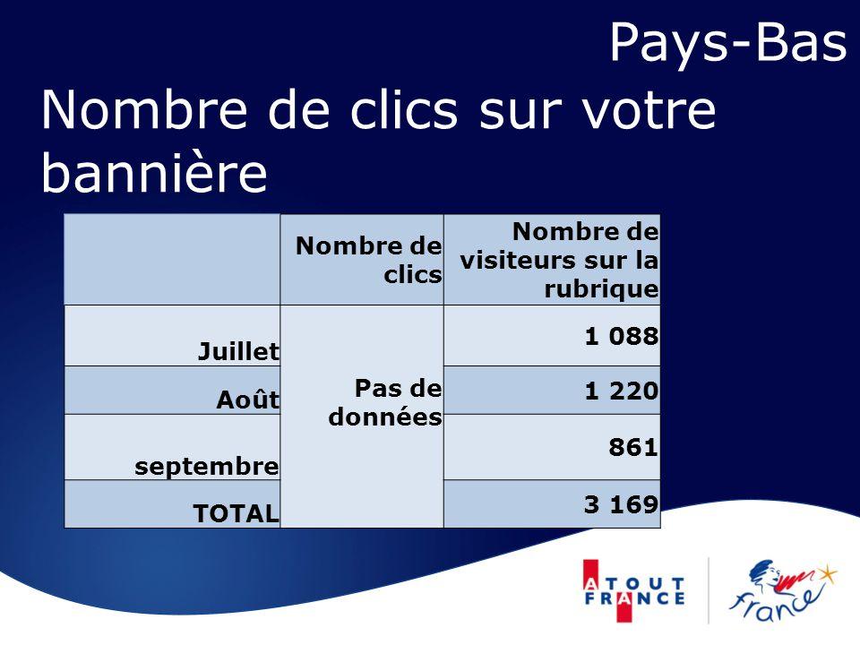 Nombre de clics sur votre bannière Pays-Bas Nombre de clics Nombre de visiteurs sur la rubrique Juillet Pas de données 1 088 Août 1 220 septembre 861 TOTAL 3 169