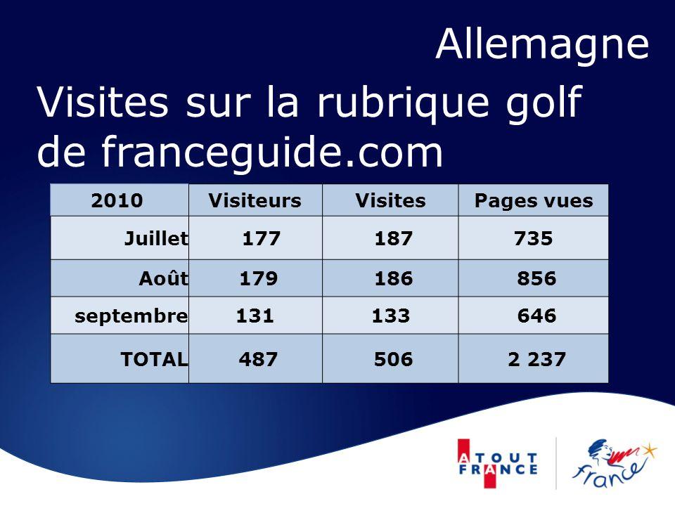 Visites sur la rubrique golf de franceguide.com 2010 VisiteursVisitesPages vues Juillet 177 187735 Août 179 186 856 septembre131133 646 TOTAL 487 506 2 237 Allemagne