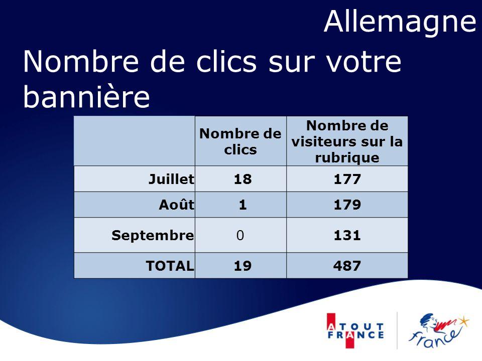 Nombre de clics sur votre bannière Nombre de clics Nombre de visiteurs sur la rubrique Juillet 18177 Août 1179 Septembre0131 TOTAL 19487 Allemagne