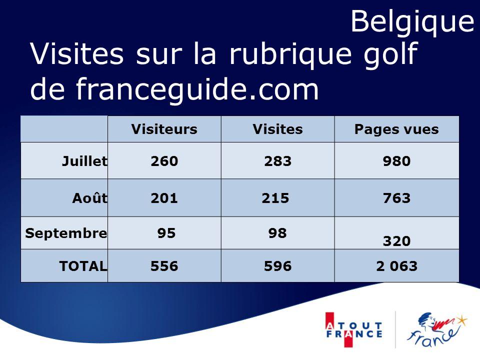 Visites sur la rubrique golf de franceguide.com VisiteursVisitesPages vues Juillet260283980 Août201 215 763 Septembre 9598 320 TOTAL5565962 063 Belgique