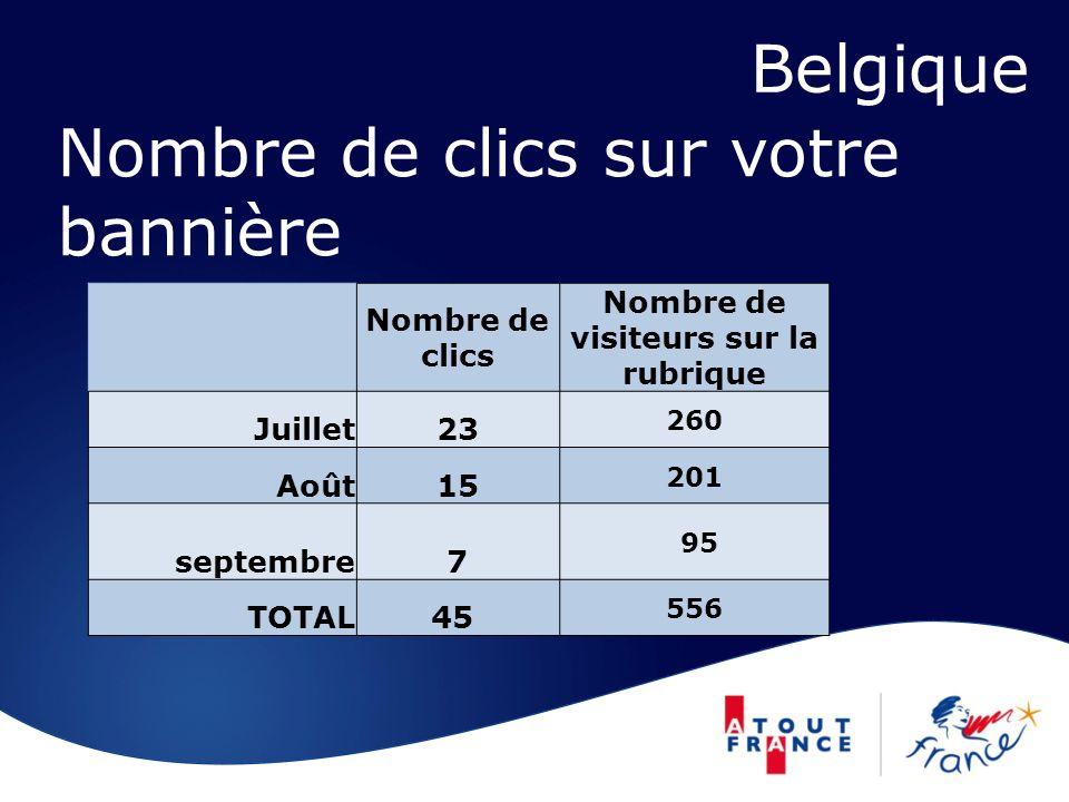 Nombre de clics sur votre bannière Belgique Nombre de clics Nombre de visiteurs sur la rubrique Juillet23 260 Août15 201 septembre7 95 TOTAL45 556