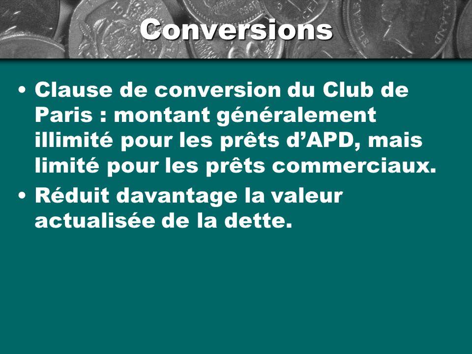 Conversions Clause de conversion du Club de Paris : montant généralement illimité pour les prêts dAPD, mais limité pour les prêts commerciaux.