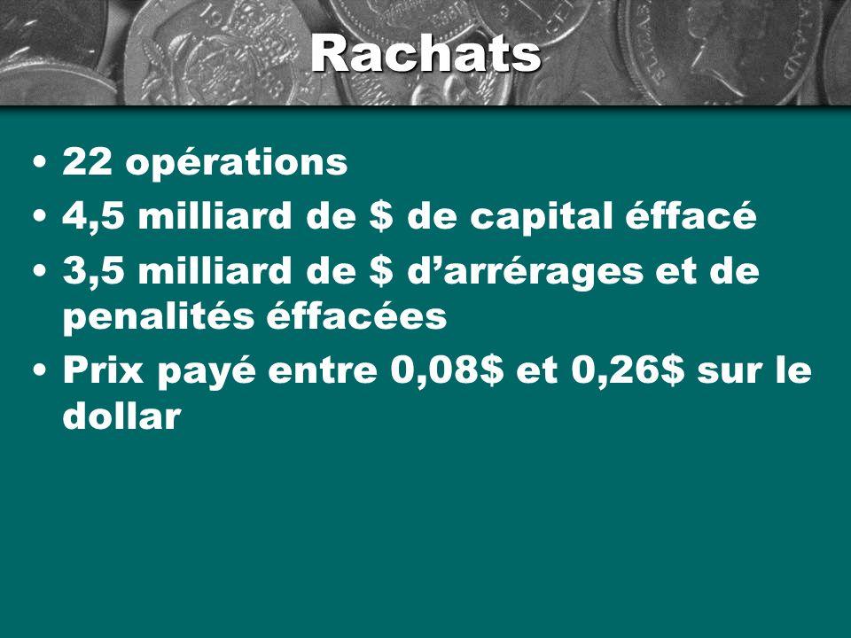 Rachats 22 opérations 4,5 milliard de $ de capital éffacé 3,5 milliard de $ darrérages et de penalités éffacées Prix payé entre 0,08$ et 0,26$ sur le dollar