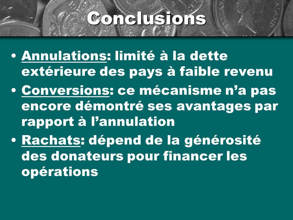 Conclusions Annulations: limité à la dette extérieure des pays à faible revenu Conversions: ce mécanisme na pas encore démontré ses avantages par rapport à lannulation Rachats: dépend de la générosité des donateurs pour financer les opérations