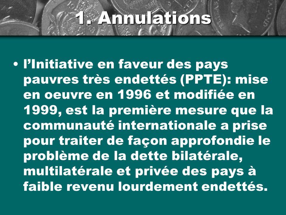 Annulations Admissibilité des PPTE à linitiative: –(VA du stock de la dette extérieure) / (recettes dexportation annuelles moyennes) > 150 % –(VA du stock de la dette extérieure) / (recettes fiscales annuelles moyennes) > 250 %