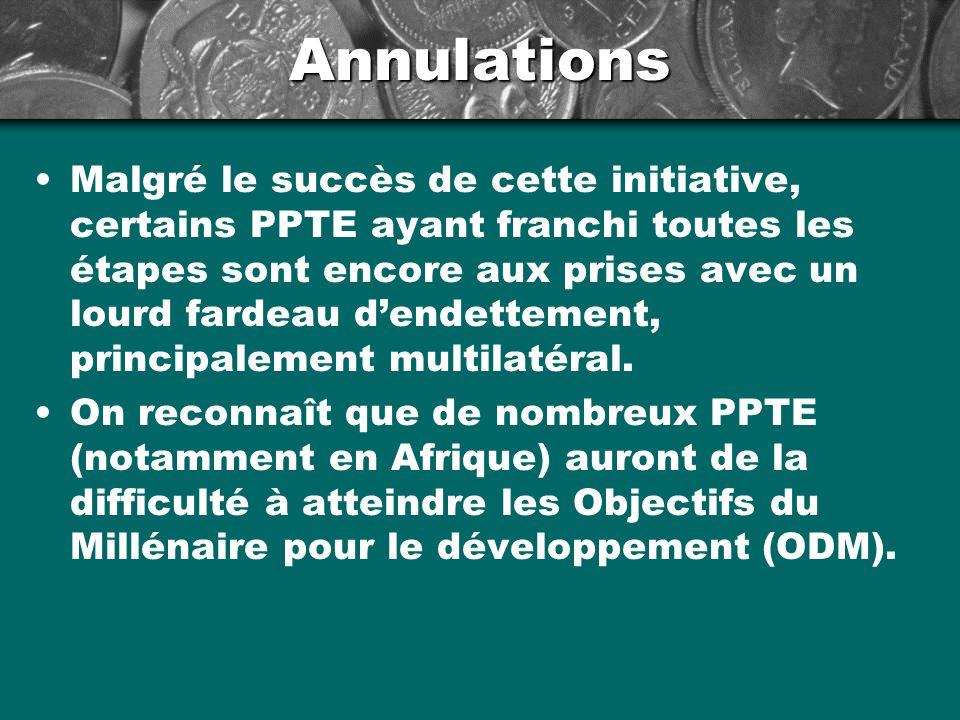 Annulations Établie en septembre 2005, lInitiative dallègement de la dette multilatérale (IADM) vise lannulation des créances de trois institutions multilatérales (FMI, IDA et FAfD) à lendroit des PPTE ayant atteint le « point dachèvement ».