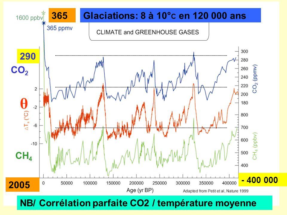 Glaciations: 8 à 10° C en 120 000 ans CO 2 θ CH 4 NB/ Corrélation parfaite CO2 / température moyenne 290 365 2005 - 400 000