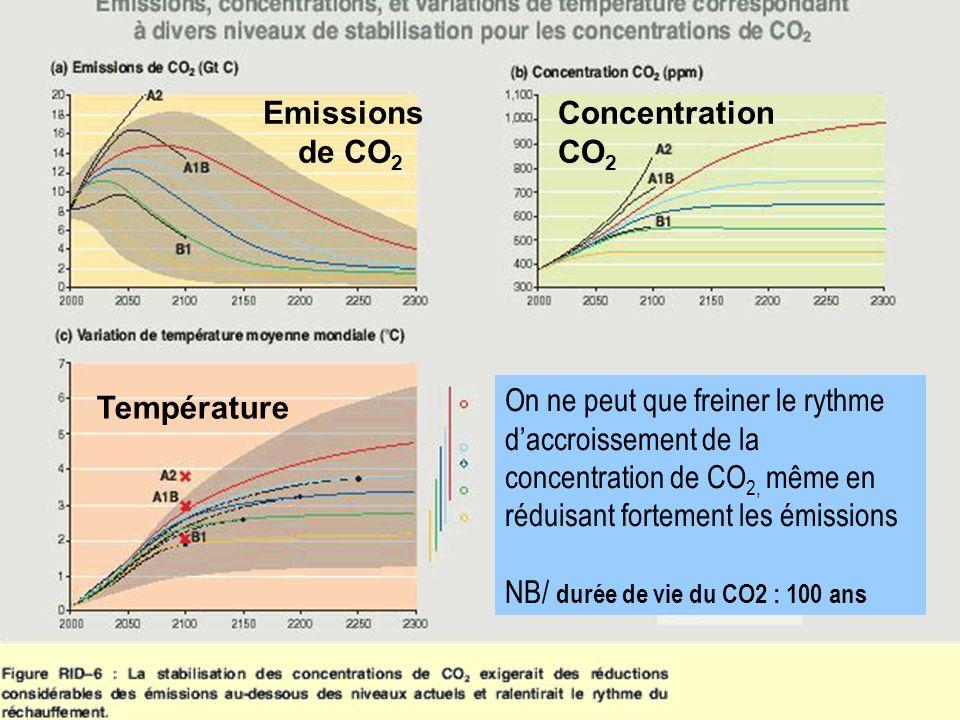 Emissions de CO 2 Température Concentration CO 2 On ne peut que freiner le rythme daccroissement de la concentration de CO 2, même en réduisant fortem