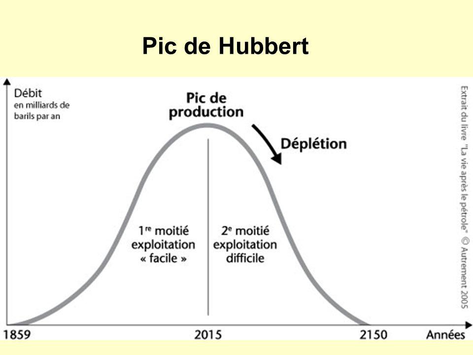 Pic de Hubbert