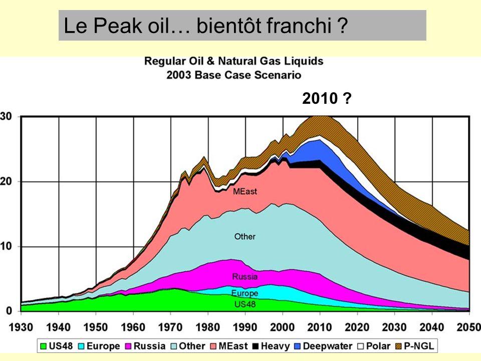 Le Peak oil… bientôt franchi ? 2010 ?