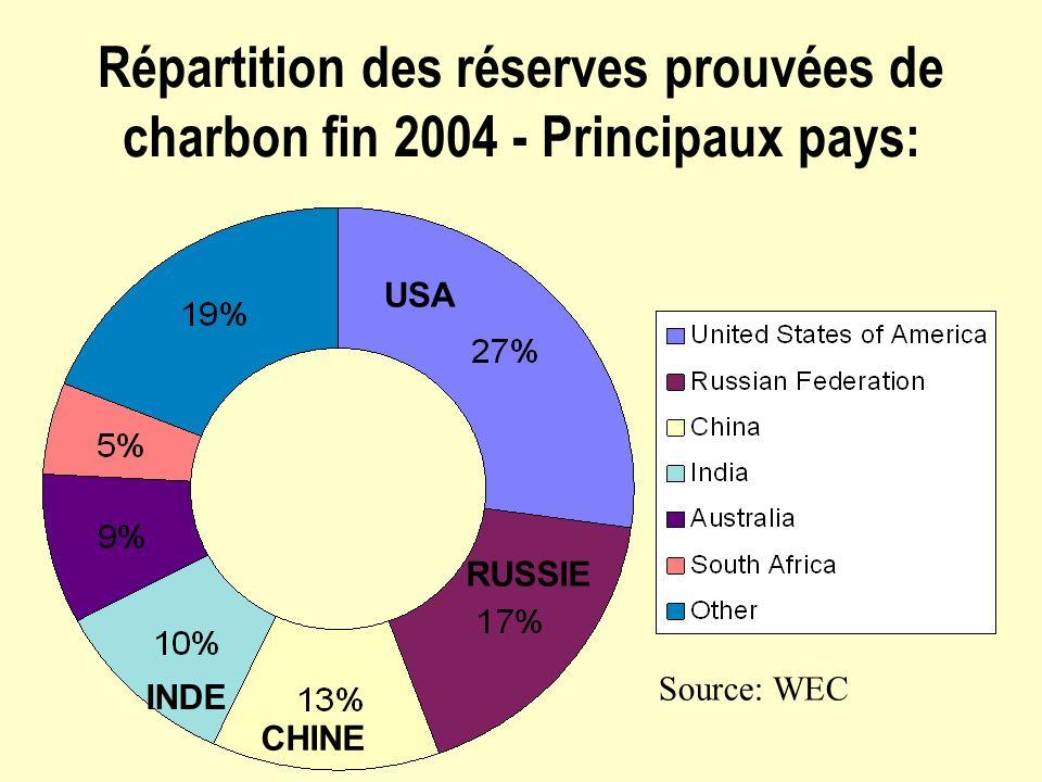 Répartition des réserves prouvées de charbon fin 2004 - Principaux pays: Source: WEC USA RUSSIE CHINE INDE