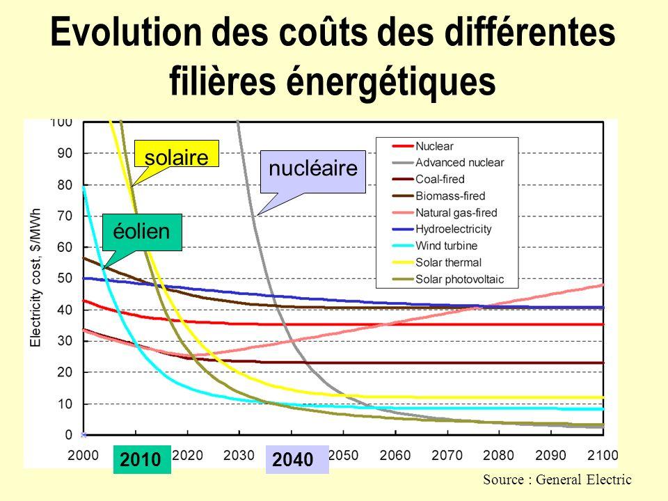 Evolution des coûts des différentes filières énergétiques Source : General Electric éolien solaire nucléaire 20102040