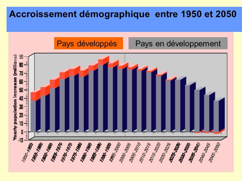 Accroissement démographique entre 1950 et 2050 Pays développésPays en développement