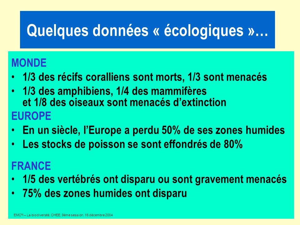 MONDE 1/3 des récifs coralliens sont morts, 1/3 sont menacés 1/3 des amphibiens, 1/4 des mammifères et 1/8 des oiseaux sont menacés dextinction EUROPE