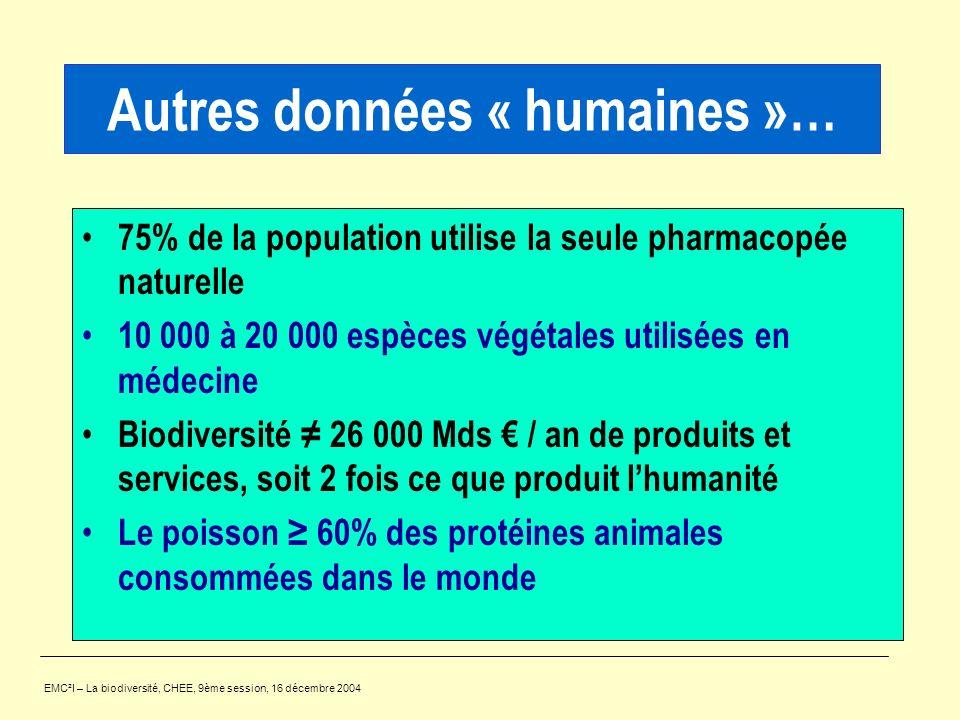 Autres données « humaines »… 75% de la population utilise la seule pharmacopée naturelle 10 000 à 20 000 espèces végétales utilisées en médecine Biodi