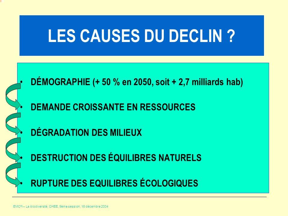 LES CAUSES DU DECLIN ? DÉMOGRAPHIE (+ 50 % en 2050, soit + 2,7 milliards hab) DEMANDE CROISSANTE EN RESSOURCES DÉGRADATION DES MILIEUX DESTRUCTION DES