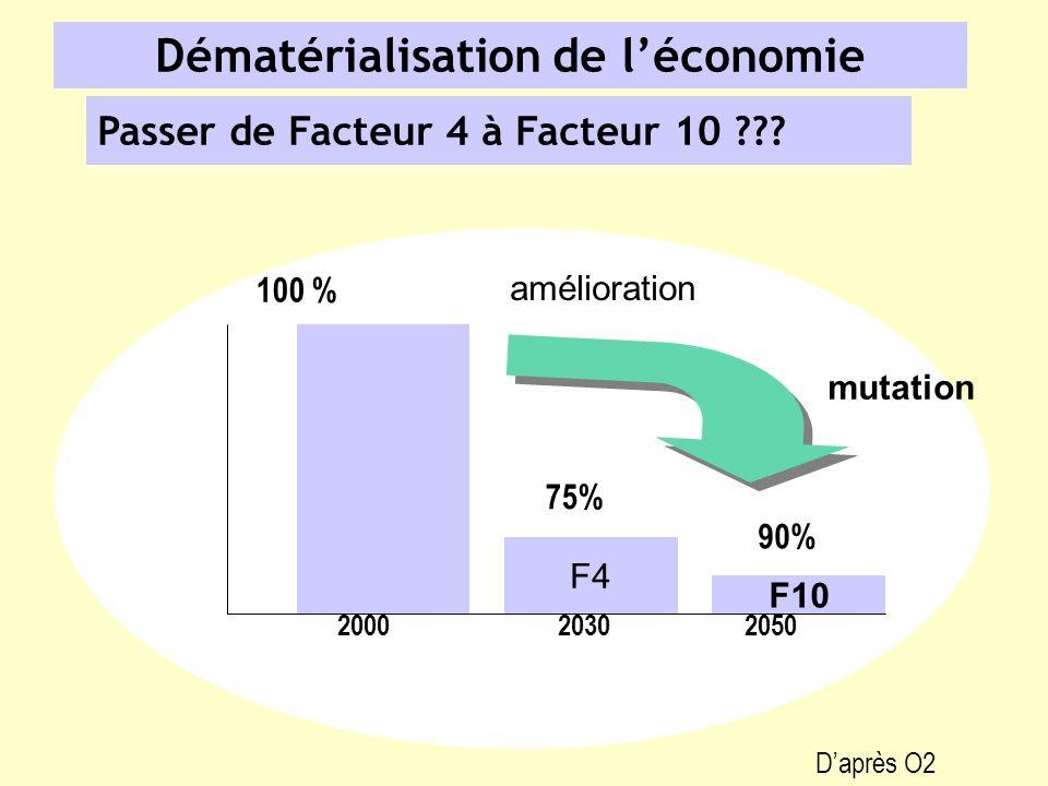 Dématérialisation de léconomie Passer de Facteur 4 à Facteur 10 ??? 20002050 F4 F10 100 % 90% 75% 2030 mutation amélioration Daprès O2