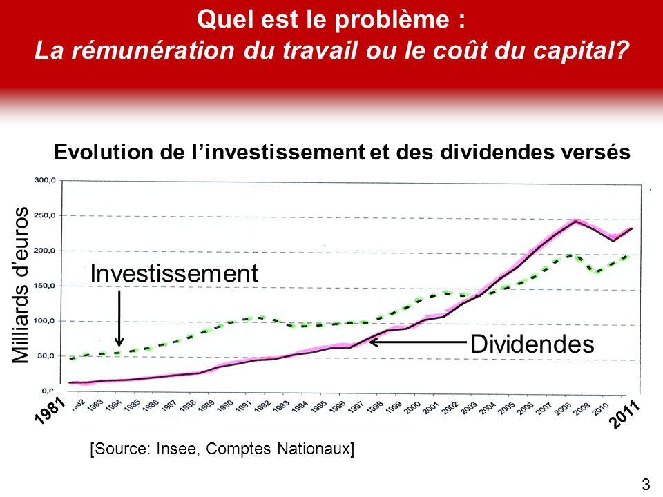 3 Milliards deuros Investissement Dividendes 1981 2011 Evolution de linvestissement et des dividendes versés Quel est le problème : La rémunération du
