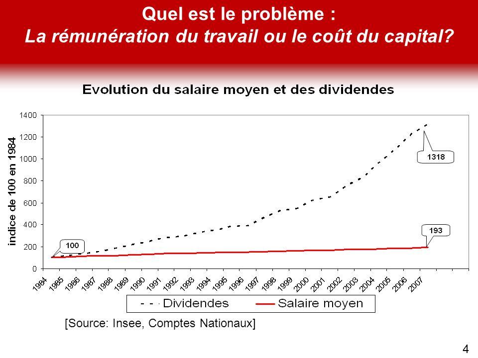 Quel est le problème : La rémunération du travail ou le coût du capital? 4 [Source: Insee, Comptes Nationaux]