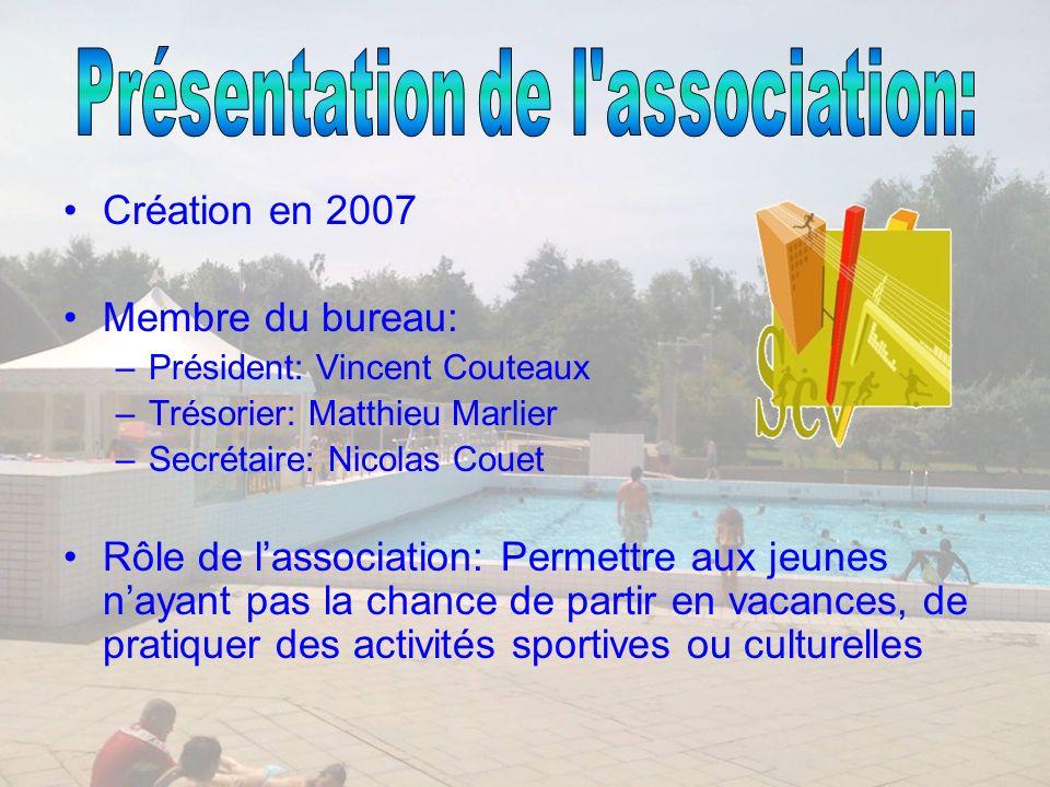 Mise en place du projet « Sports de plage en vacances » Construction dun terrain de sable de 35m* 20m (montant environ 11 000) Deux éditions en 2007 & 2008
