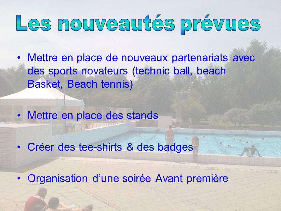 Envoie de lettres aux comités Réponse positive du comité de Handball (animation Sandball) & du comité de rugby (animation Beach Rugby) Contact direct avec léducateur pour lAnimation Beach Volley Conclusion: Pas de nouveaux partenariats obtenus