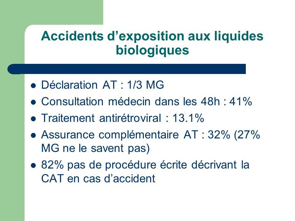 Accidents dexposition aux liquides biologiques Déclaration AT : 1/3 MG Consultation médecin dans les 48h : 41% Traitement antirétroviral : 13.1% Assur