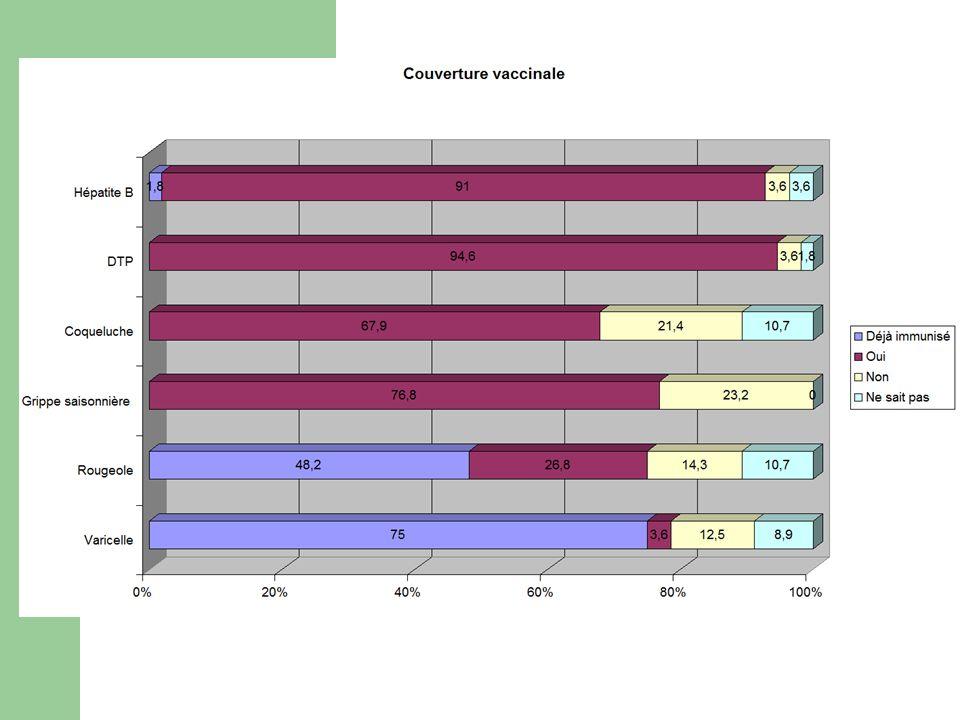 Élimination des DASRI Tri au cabinet : 91% - des OPCT ->dans conteneurs spécifiques - DASRI mous (43%) -> poubelle ménagère, emballage spécifique.
