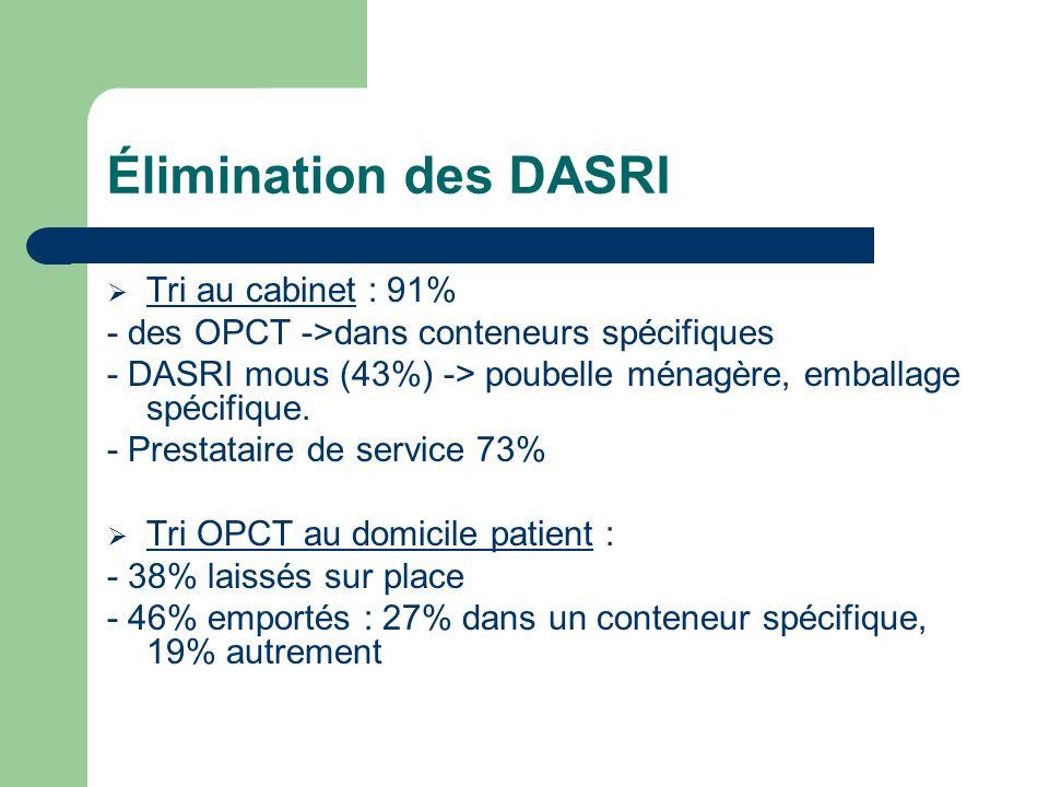 Élimination des DASRI Tri au cabinet : 91% - des OPCT ->dans conteneurs spécifiques - DASRI mous (43%) -> poubelle ménagère, emballage spécifique. - P