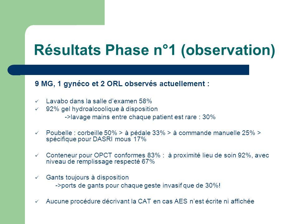 Résultats Phase n°1 (observation) 9 MG, 1 gynéco et 2 ORL observés actuellement : Lavabo dans la salle dexamen 58% 92% gel hydroalcoolique à dispositi
