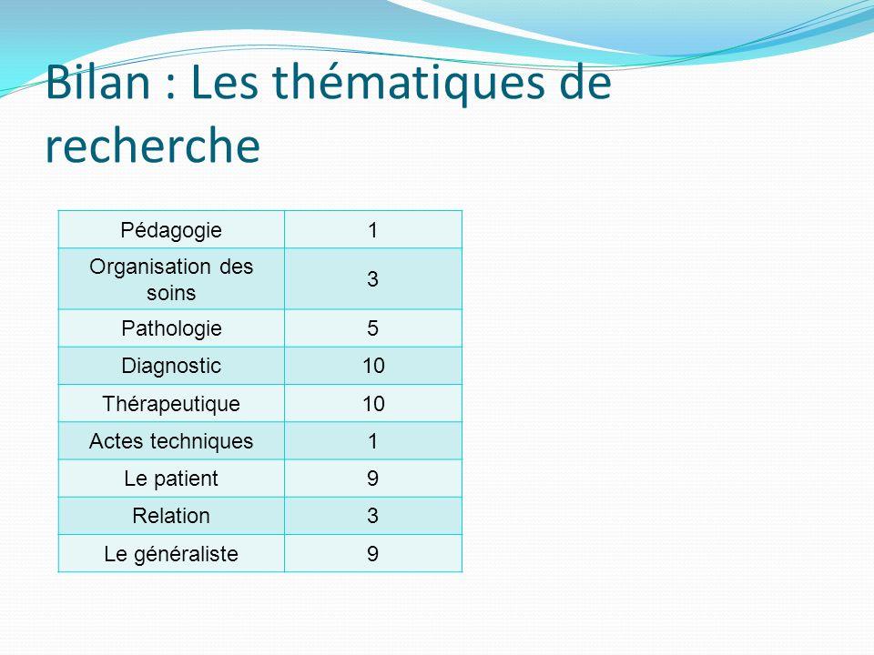 Bilan : Les thématiques de recherche Pédagogie1 Organisation des soins 3 Pathologie5 Diagnostic10 Thérapeutique10 Actes techniques1 Le patient9 Relation3 Le généraliste9
