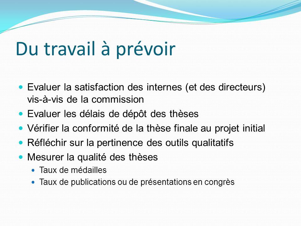 Du travail à prévoir Evaluer la satisfaction des internes (et des directeurs) vis-à-vis de la commission Evaluer les délais de dépôt des thèses Vérifi