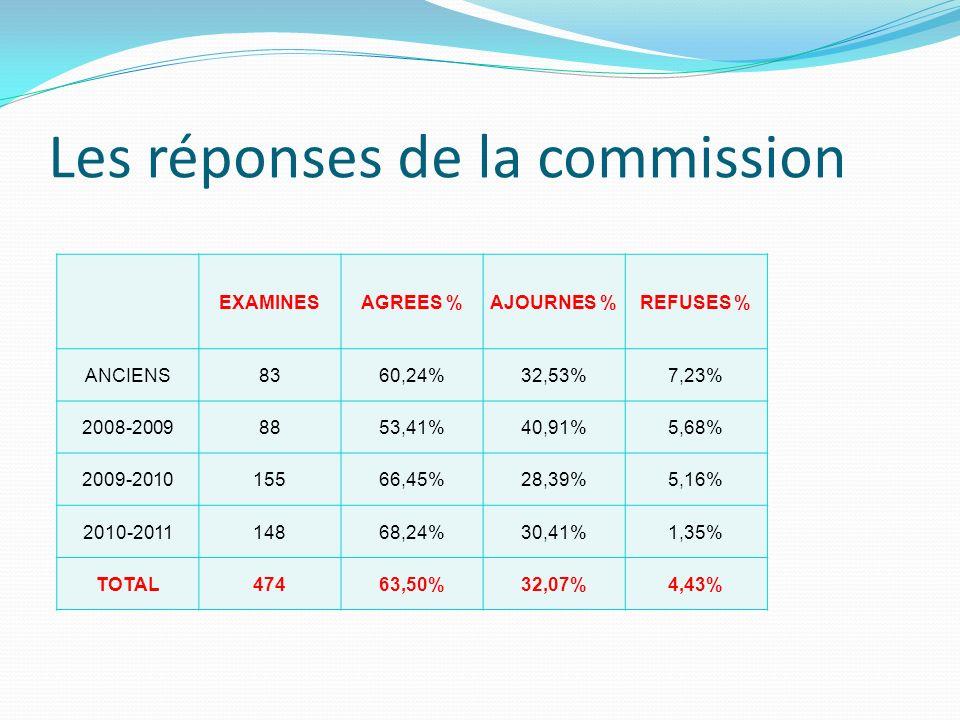 Les réponses de la commission EXAMINESAGREES %AJOURNES %REFUSES % ANCIENS8360,24%32,53%7,23% 2008-20098853,41%40,91%5,68% 2009-201015566,45%28,39%5,16% 2010-201114868,24%30,41%1,35% TOTAL47463,50%32,07%4,43%