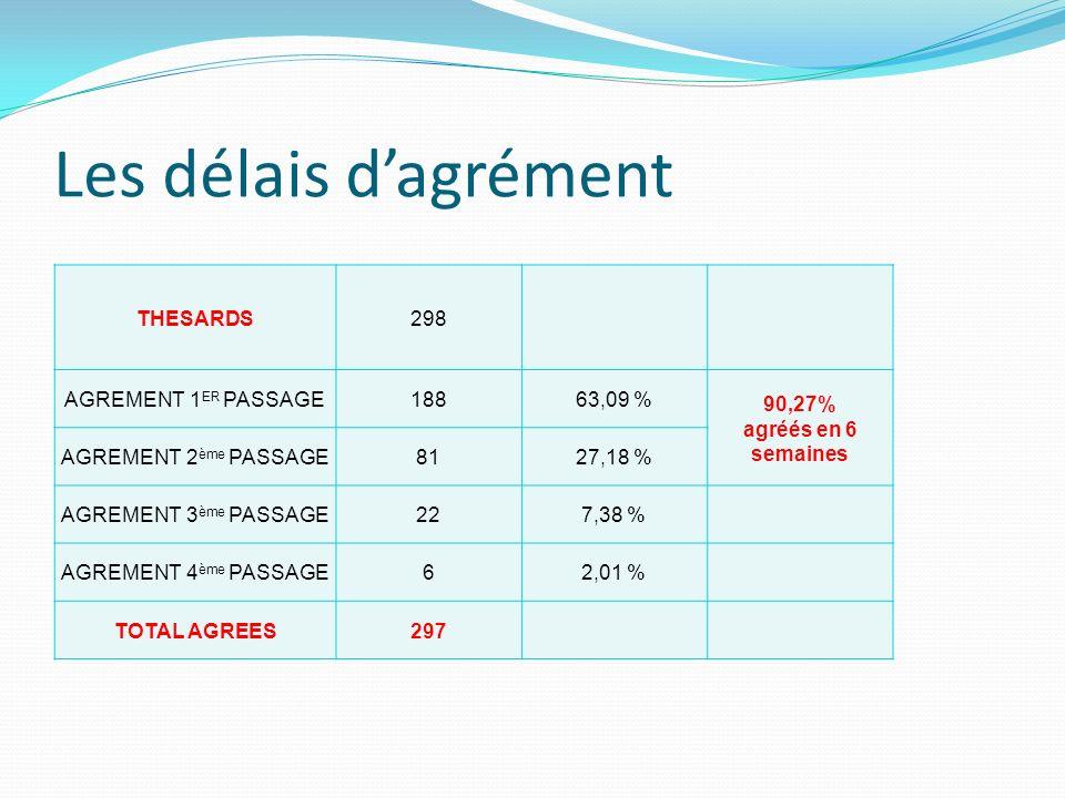 Les délais dagrément THESARDS298 AGREMENT 1 ER PASSAGE18863,09 % 90,27% agréés en 6 semaines AGREMENT 2 ème PASSAGE8127,18 % AGREMENT 3 ème PASSAGE227