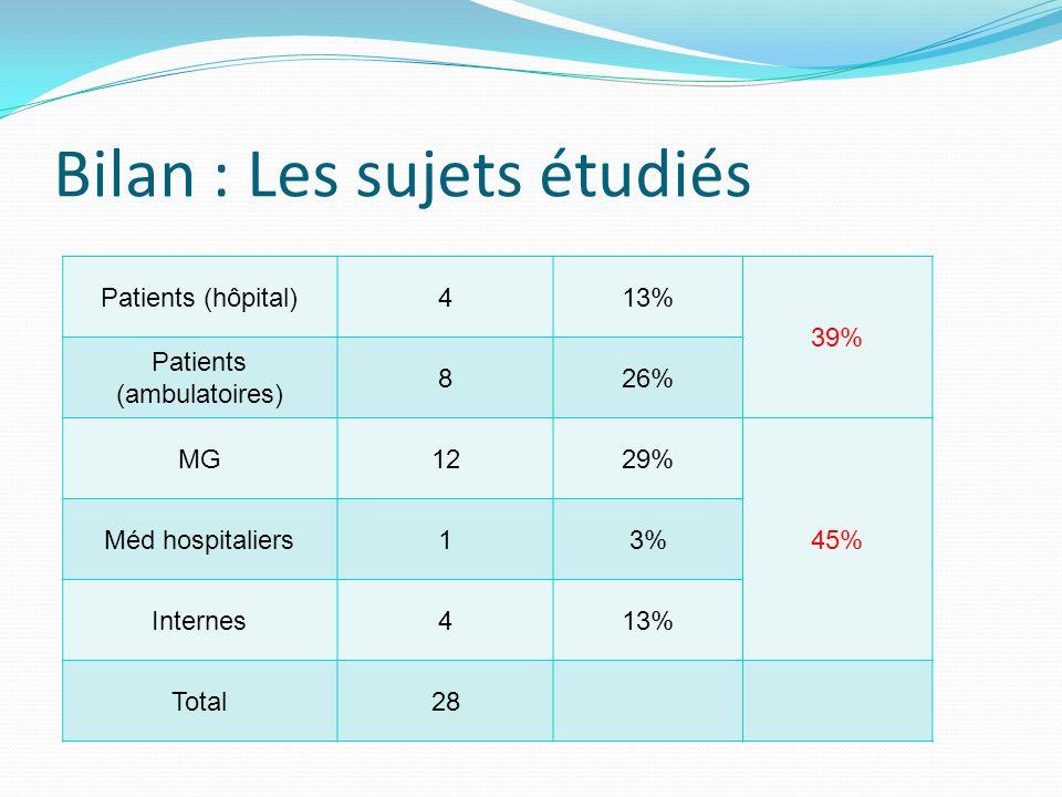 Bilan : Les sujets étudiés Patients (hôpital)413% 39% Patients (ambulatoires) 826% MG1229% 45% Méd hospitaliers13% Internes413% Total28