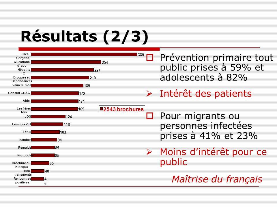 Résultats (2/3) Prévention primaire tout public prises à 59% et adolescents à 82% Intérêt des patients Pour migrants ou personnes infectées prises à 4