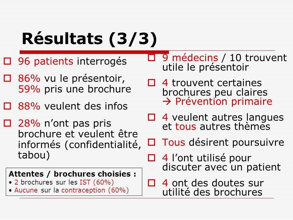 Résultats (3/3) 96 patients interrogés 86% vu le présentoir, 59% pris une brochure 88% veulent des infos 28% nont pas pris brochure et veulent être in