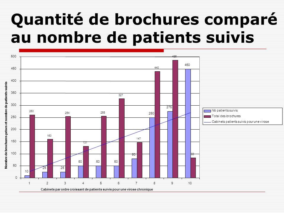 Quantité de brochures comparé au nombre de patients suivis