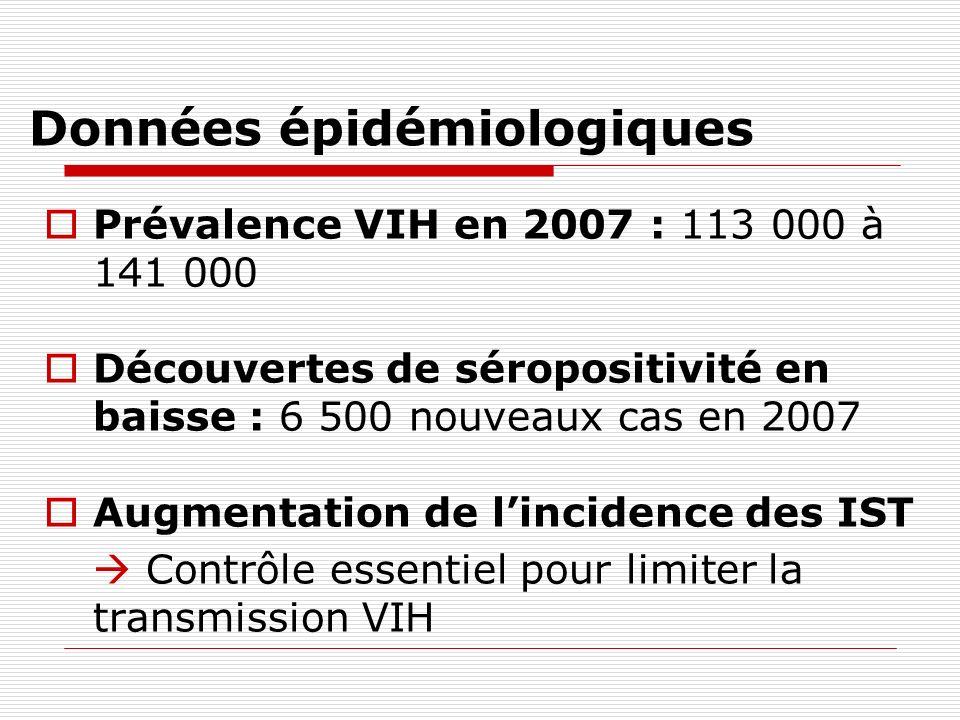 Données épidémiologiques Prévalence VIH en 2007 : 113 000 à 141 000 Découvertes de séropositivité en baisse : 6 500 nouveaux cas en 2007 Augmentation