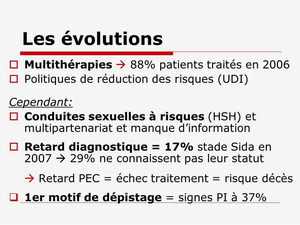 Les évolutions Multithérapies 88% patients traités en 2006 Politiques de réduction des risques (UDI) Cependant: Conduites sexuelles à risques (HSH) et
