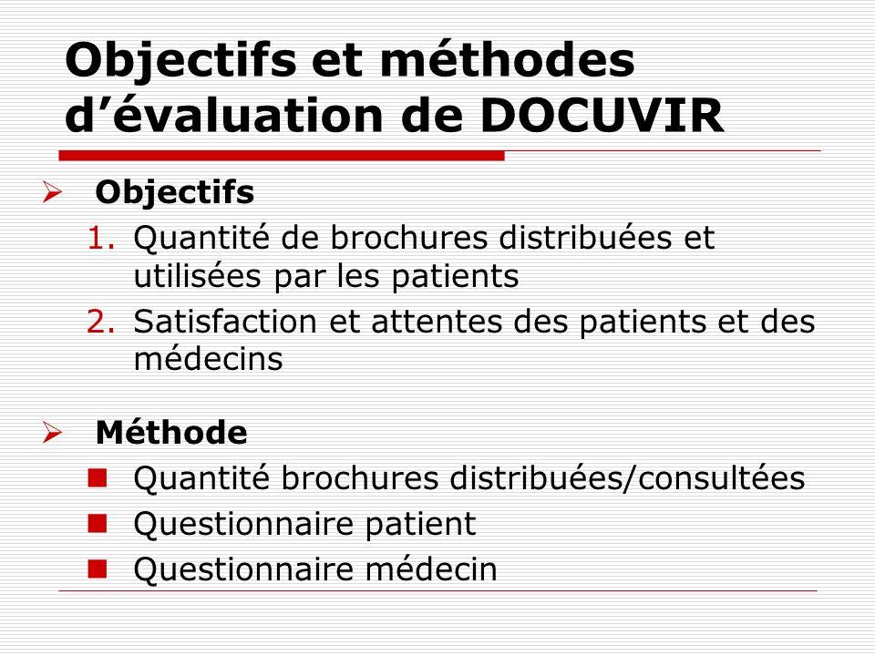 Objectifs et méthodes dévaluation de DOCUVIR Objectifs 1.Quantité de brochures distribuées et utilisées par les patients 2.Satisfaction et attentes de