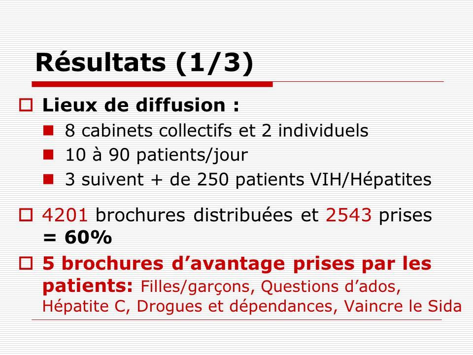 Résultats (1/3) Lieux de diffusion : 8 cabinets collectifs et 2 individuels 10 à 90 patients/jour 3 suivent + de 250 patients VIH/Hépatites 4201 broch