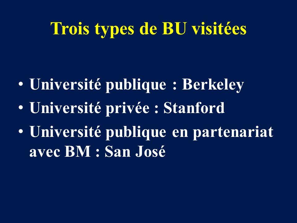 Trois types de BU visitées Université publique : Berkeley Université privée : Stanford Université publique en partenariat avec BM : San José