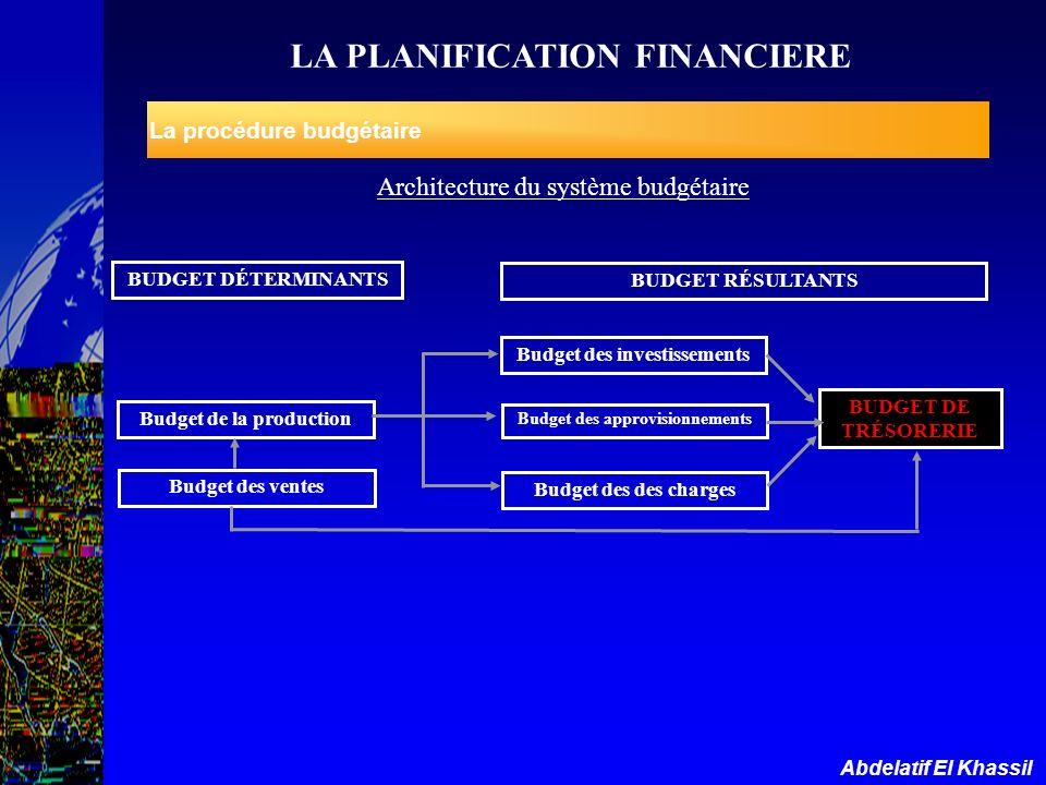 Abdelatif El Khassil La procédure budgétaire Architecture du système budgétaire BUDGET DÉTERMINANTS BUDGET RÉSULTANTS Budget des investissements Budge