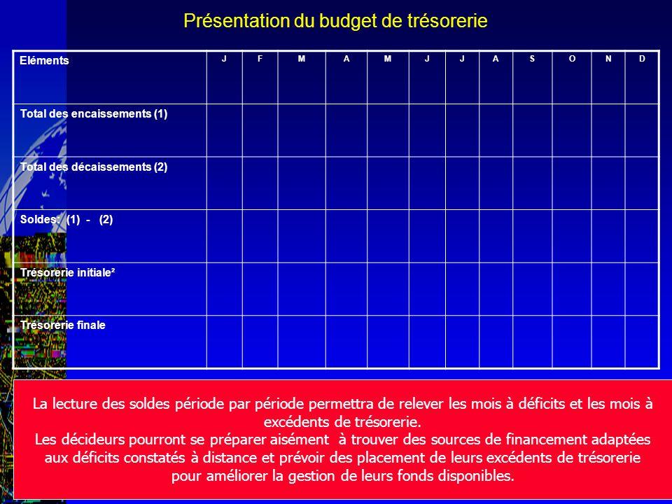 Abdelatif El Khassil Présentation du budget de trésorerie Eléments JFMAMJJASOND Total des encaissements (1) Total des décaissements (2) Soldes: (1) -