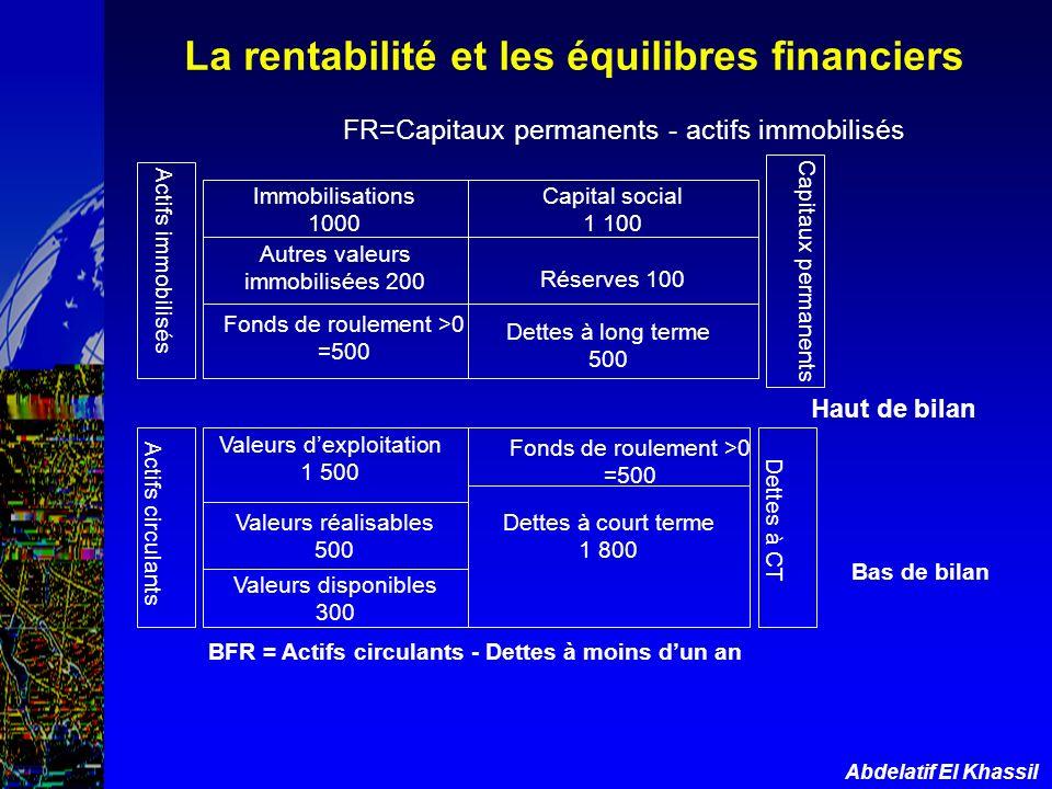 Abdelatif El Khassil FR=Capitaux permanents - actifs immobilisés Haut de bilan Actifs immobilisés Capitaux permanents Immobilisations 1000 Autres vale