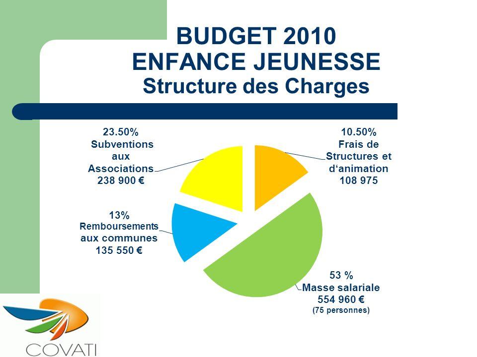 BUDGET 2010 ENFANCE JEUNESSE Structure des Charges