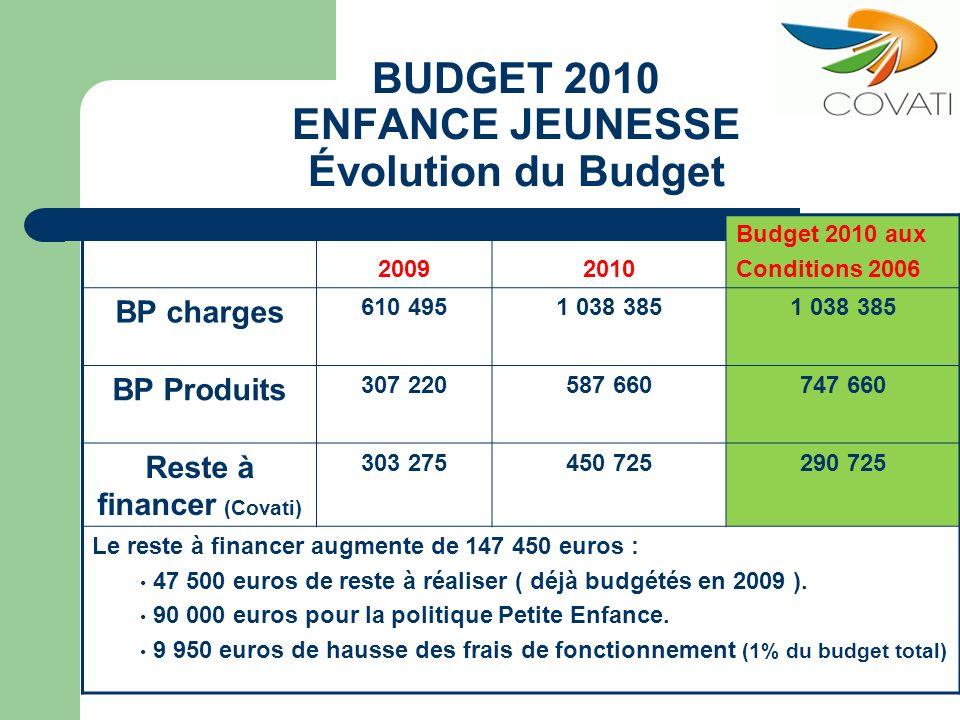 BUDGET 2010 ENFANCE JEUNESSE Évolution du Budget 20092010 Budget 2010 aux Conditions 2006 BP charges 610 4951 038 385 BP Produits 307 220587 660747 66